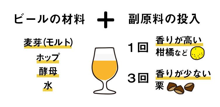 しまんと地栗 ビール beer 栗 クラフトビール ペールエール TOSACO