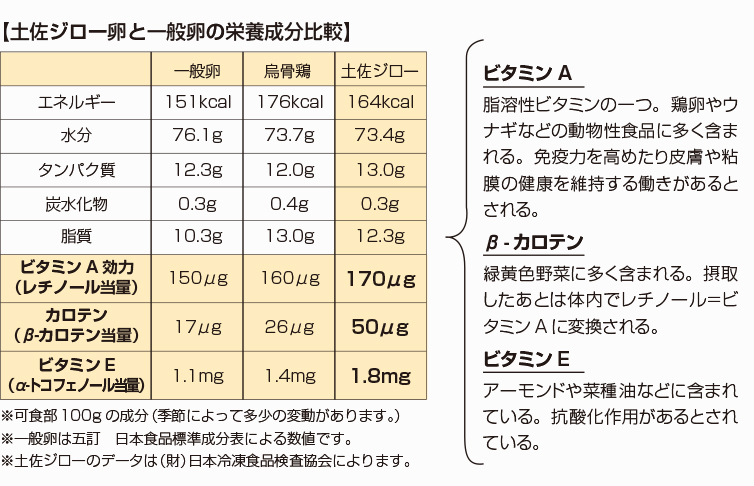 生卵 鶏舎の卵の栄養成分表