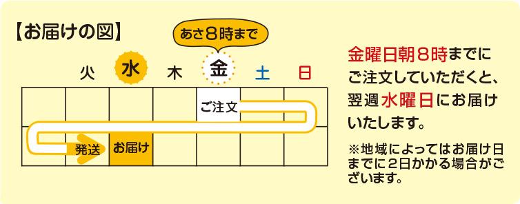 ご注文から発送まで カレンダー